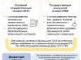 Формы-и-периоды-ГИА-9
